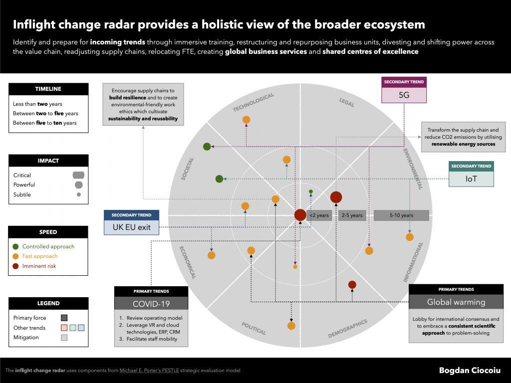 Create a PESTLE analysis map to inform strategic business decisions - Bogdan Ciocoiu